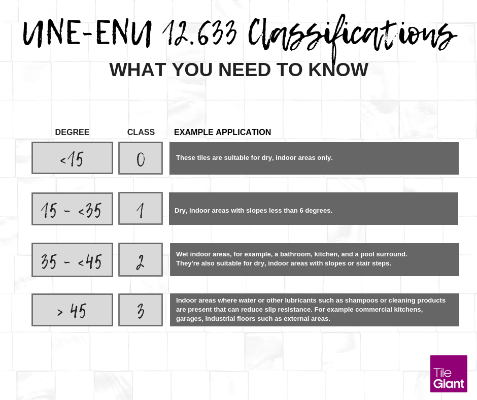Our Guide to Non Slip Floor Tiles for Bathrooms & Kitchens BS7676 Classifications UNE-ENU Classifications